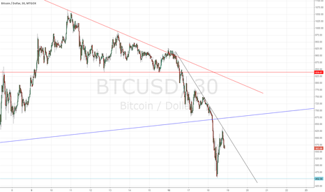 BTCUSD: Another bearish triangle