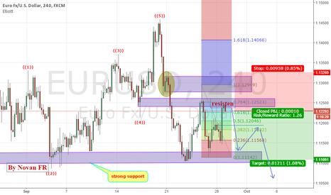 EURUSD: EURUSD potentially bearish