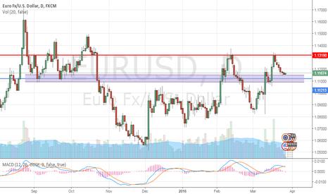 EURUSD: Range trade EURUSD @ 1.11 - 1.13; Long.