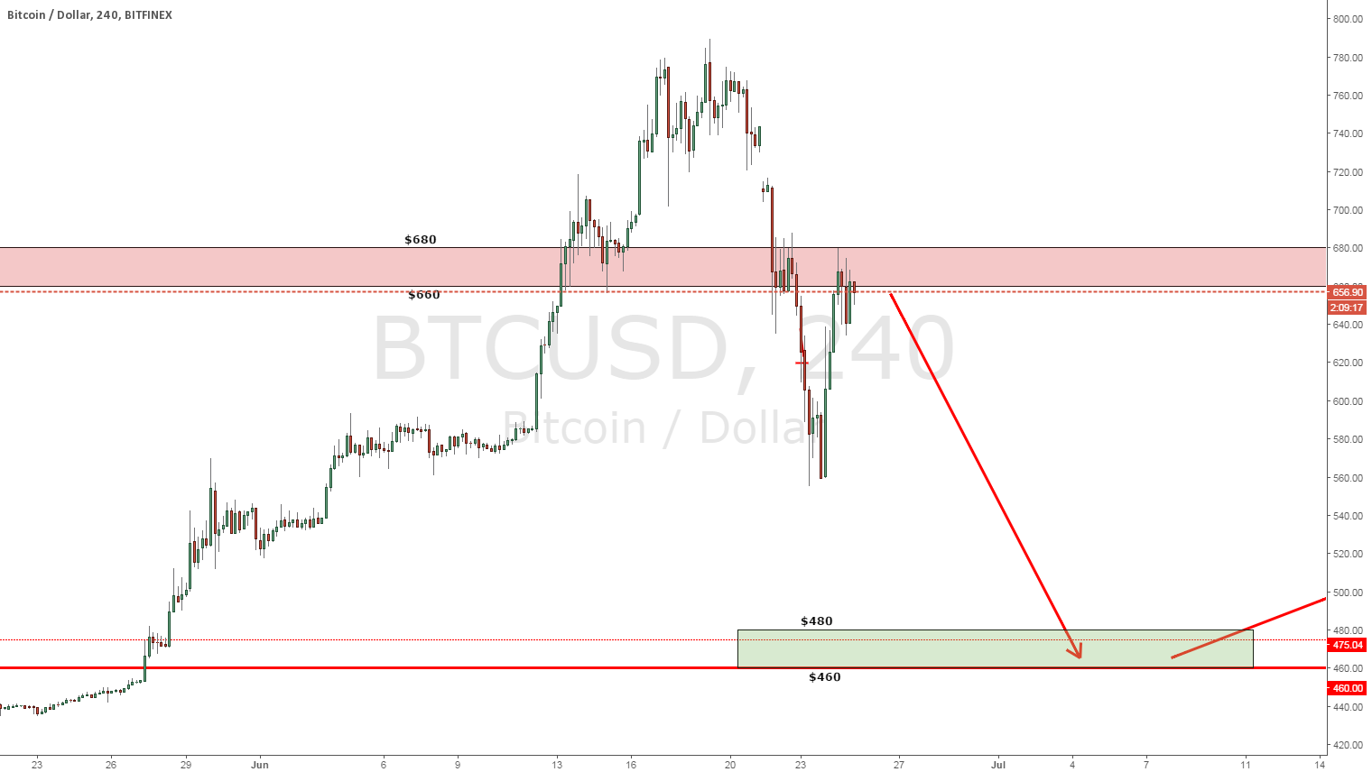 Possible BTC levels on the H4 chart