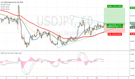 USDJPY: USDJPY 'Long trade' based on Hector Setup