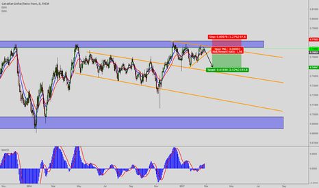 CADCHF: CADCHF Daily Thoughts