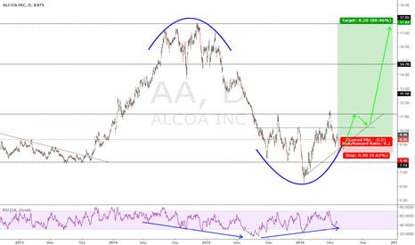 AA: ALCOA R/R = 9 for Longterm play