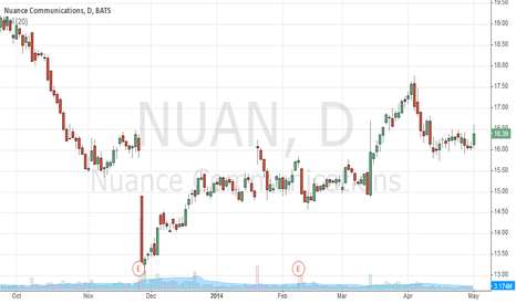 NUAN: OptieAcademy is Long Nuance Communications @ $16.50