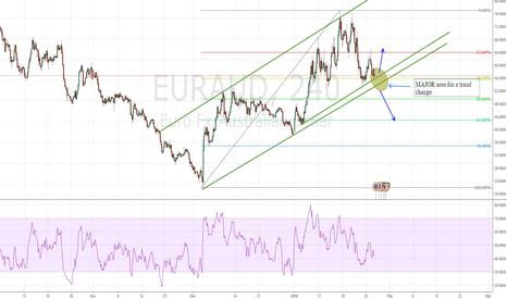EURAUD: EURAUD nearing a MAJOR trendline