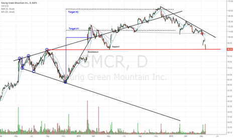 GMCR: Great R/R at these levels