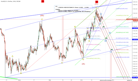 XAUUSD: Next-Days-Target: 1136 = wave ((iii)), IF Resistance-Zone 1180