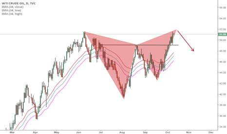 USOIL: Bearish formation on USOIL