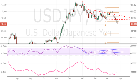 USDJPY: USD/JPY – Next leg lower could be short lived