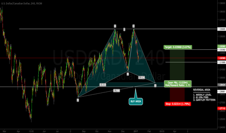 USDCAD: USDCAD - LONG AREA