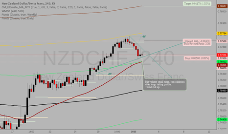 NZDCHF: NZDCHF: Waiting for the uptrend to resume