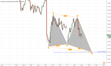 AUDCAD: AUDCAD. Butterfly