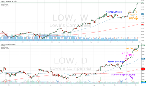 LOW: LOW making new highs