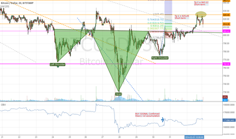 BTCUSD: BTC/USD BitStamp Ex Short term targets