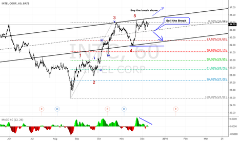 INTC: Intel in Flat correction.
