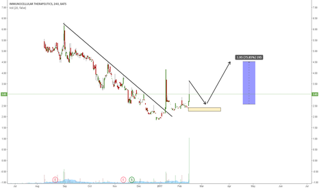 IMUC: IMUC HAS BROKEN THE DOWNTREND: ONE MORE WAVE UP?