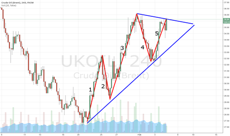 UKOIL: BRENT Failed Fifth Wave