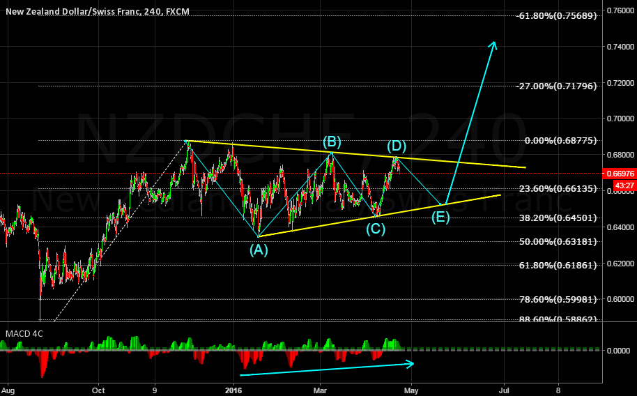 NZDCHF POSSIBLE ENDING DIAGONAL