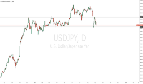 USDJPY: My look on USDJPY