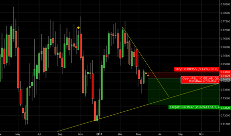 AUDUSD: aud sell below the low of previous candle