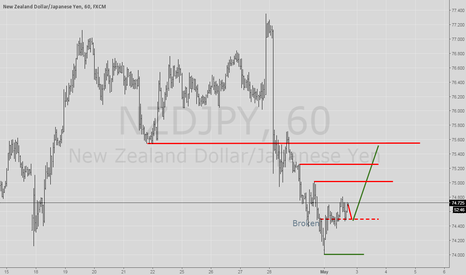 NZDJPY: Change in behavior