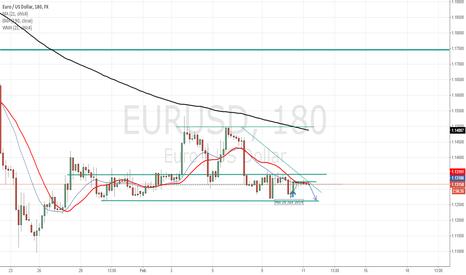 EURUSD: Going Down to Min