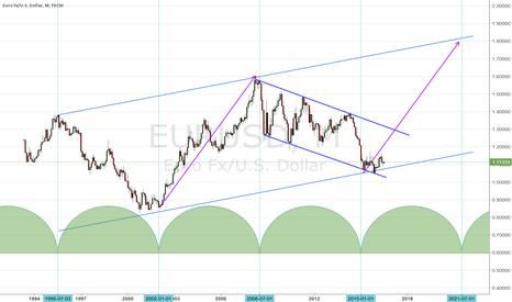 EURUSD: Bullish Euro Market Super Cycle