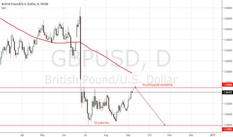 GBPUSD: Look for short below 1.3500