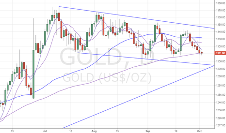 GOLD: Gold – Scope for technical recovery