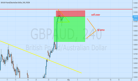 GBPAUD: sell zone