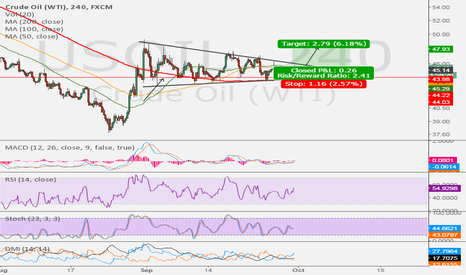 USOIL: WTI congestion continues