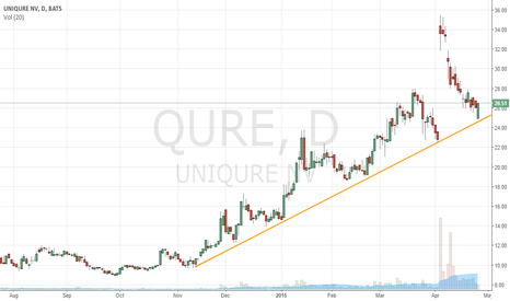 QURE: Long the trendline support on QURE