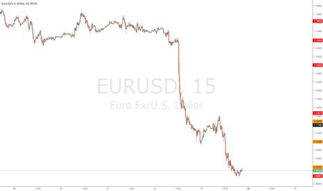 EURUSD: сопротивлее