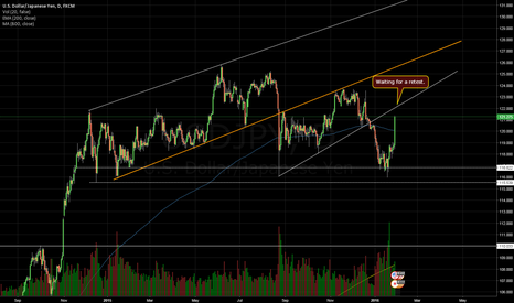 USDJPY: UsdJpy Daily chart. Potential retest of trendline closing in.