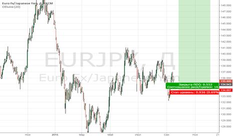 EURJPY: Евро -иена - кросс для поднятия бабла с пола.