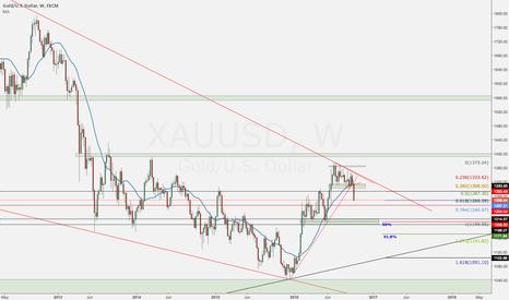 XAUUSD: Gold Update - Buying Dips