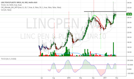 LINCPEN: Linc Pen BO Candidate