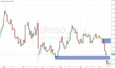 EURUSD: supply and demand daily