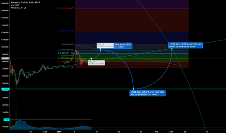 BTCUSD: By end of FEB.