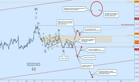 NZDUSD: NZDUSD Wave Count:  Road Map with Many Scenarios