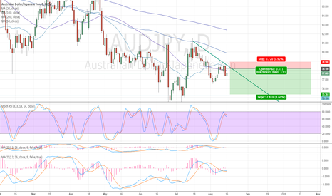 AUDJPY: Good Risk Reward Descending Triangle