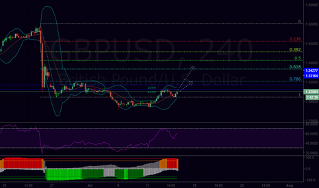 GBPUSD: The potential tops for today's move on GBP