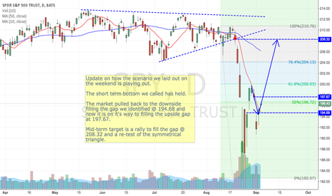 SPY: Short term bottom has held - looking for more upside strength