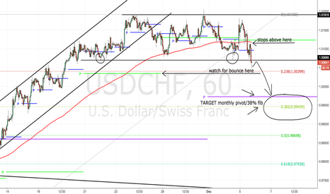 USDCHF: Channel is finally breaking out- look for 100 pips