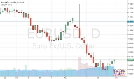 EURUSD: EURUSD: long at 1.0645, target 1.0840