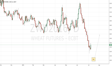 ZWU2016: CBoT Wheat almost ready for a long