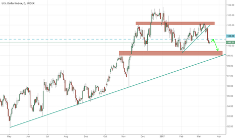 DXY: more weakness on USD ?