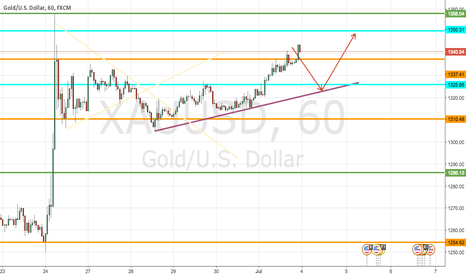 XAUUSD: short gold to 1330-1325 levels.