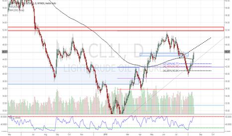 CL1!: Crude Oil Update