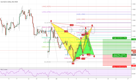 EURUSD: EURUSD H4 BACK TO BACK ADVANCED PATTERN SETUPS